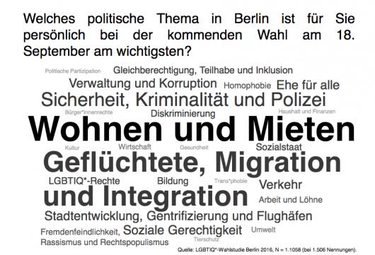 LGBTIQ-Wahlstudie zur Berliner Abgeordnetenhauswahl 2016