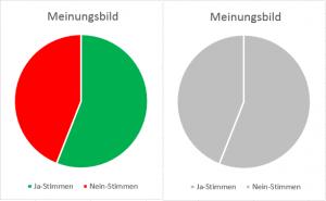 Beispiel einer Testangabe mit roten und grünen Diagrammflächen. Das Diagramm wäre für Personen mit Rot-Grün-Schwäche nicht barrierefrei – und die Lösung der Aufgabe nicht selbstständig möglich.