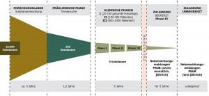 Grafik über Zeitspanne von Entwicklung bis zur Zulassung von Medikamenten (© Bundesamt für Sicherheit im Gesundheitswesen (BASG) / AGES 2009)