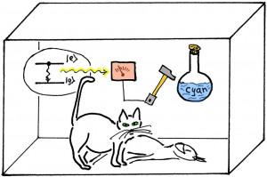 """Abbildung """"Schröderings Katze"""" (© Reinhold Bertlmann)"""