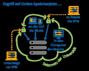 IT-Services (© Universität Wien)