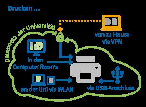 VPN Services (© Universität Wien)