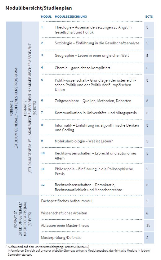 Auflistung Studium Generale Module