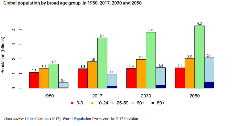 active aging: global population by broad age group