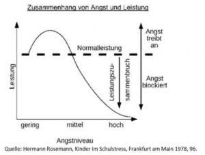 Grafik zur Prüfungsangst